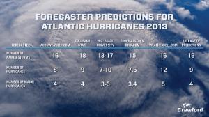FB_Hurricane_table_v2