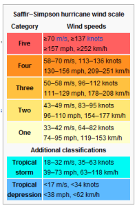 Wind Scale Table from Wikipedia