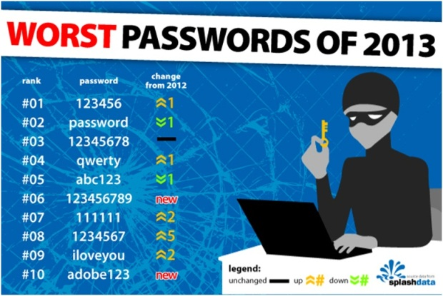 CW passwords