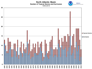 Atlantic Hurricanes 1950-2014