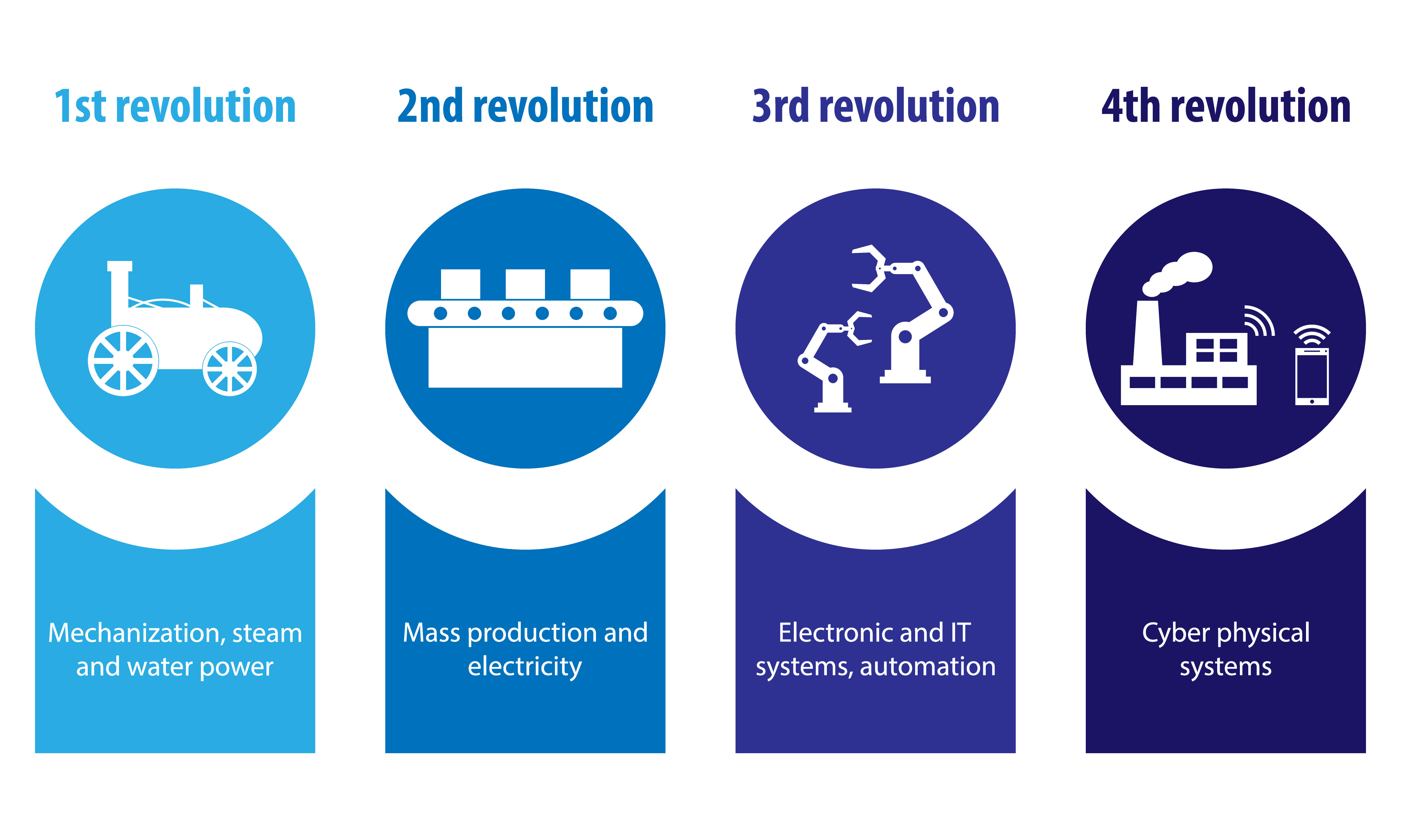 The Fourth Industrial Revolution: what it means, how to respond